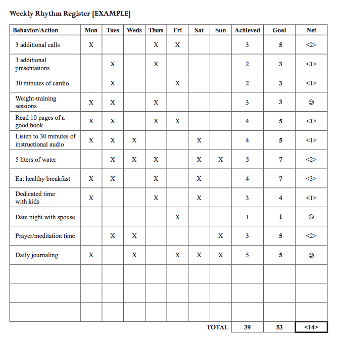 Free Worksheets graph worksheet : My Daily Routine: How I tripled my productivity : Kyle Morrow